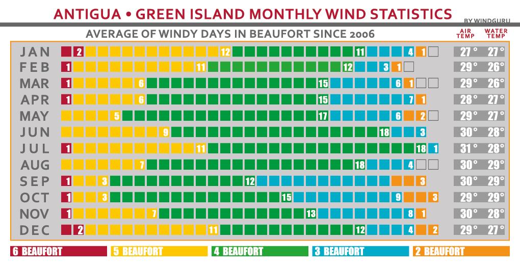 Antigua Wind Statistic Kitesurf School